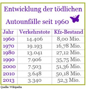 Verkehrsunfälle seit 1960
