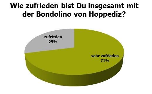 Bondolino1