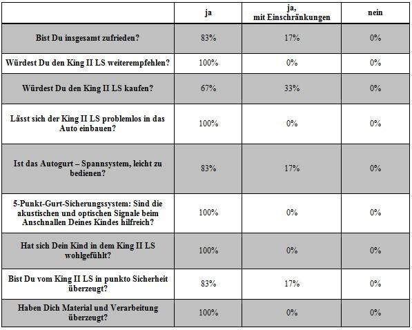 Römer LS Tabelle