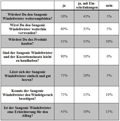 Windeltwister Tabelle NEU