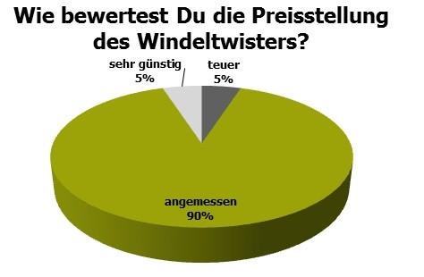 Windeltwister4