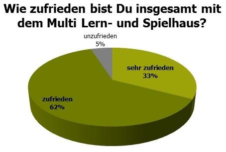 Grafik1NEU