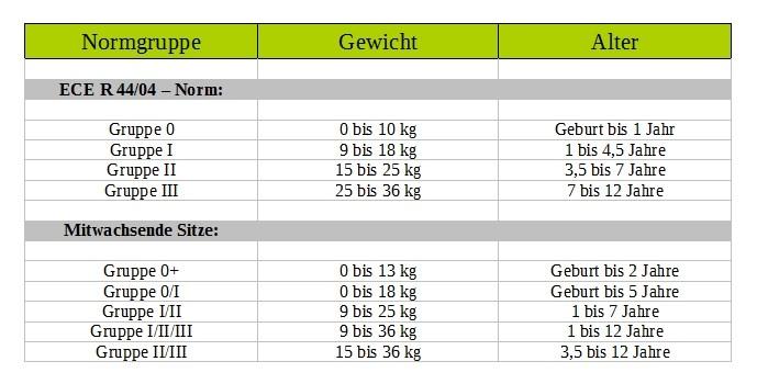 Gewichtsgruppe 48645