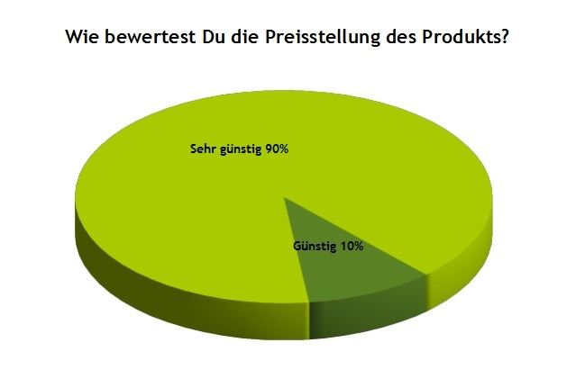 Grafik Preis