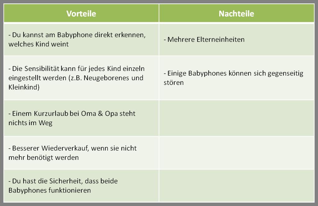 Kinderzimmer Fur Zwei : Kinderzimmer Fur Zwei : Gibt es ein Babyphone ...