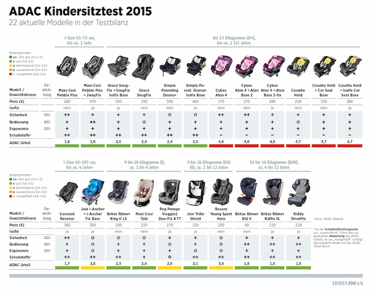 adac und stiftung warentest kindersitz test 11 2015. Black Bedroom Furniture Sets. Home Design Ideas