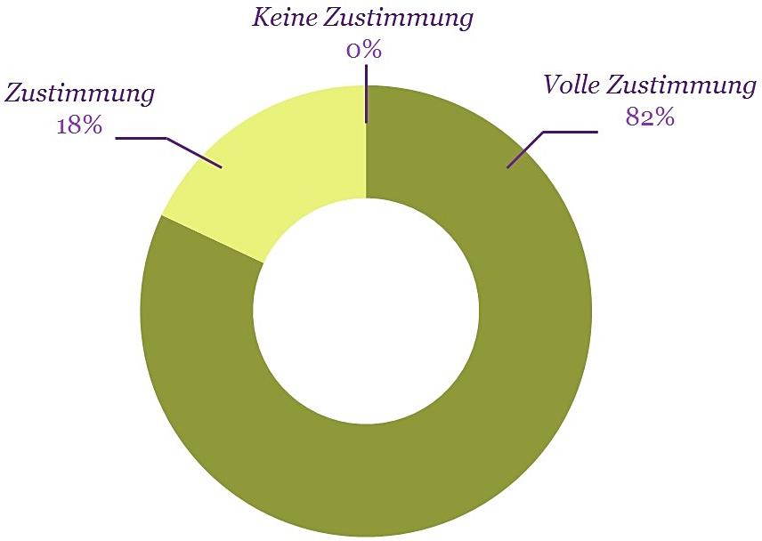 Diagramm Wickelaufsatz