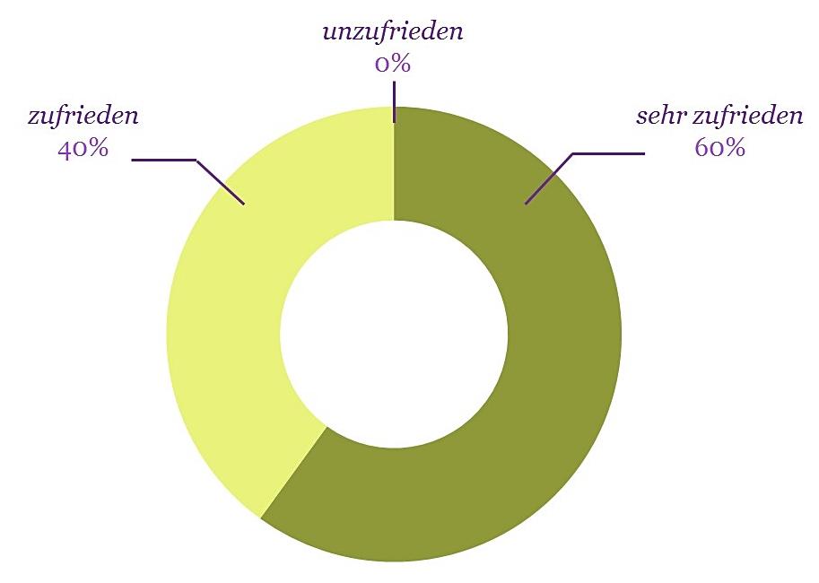 diagrammbauduu