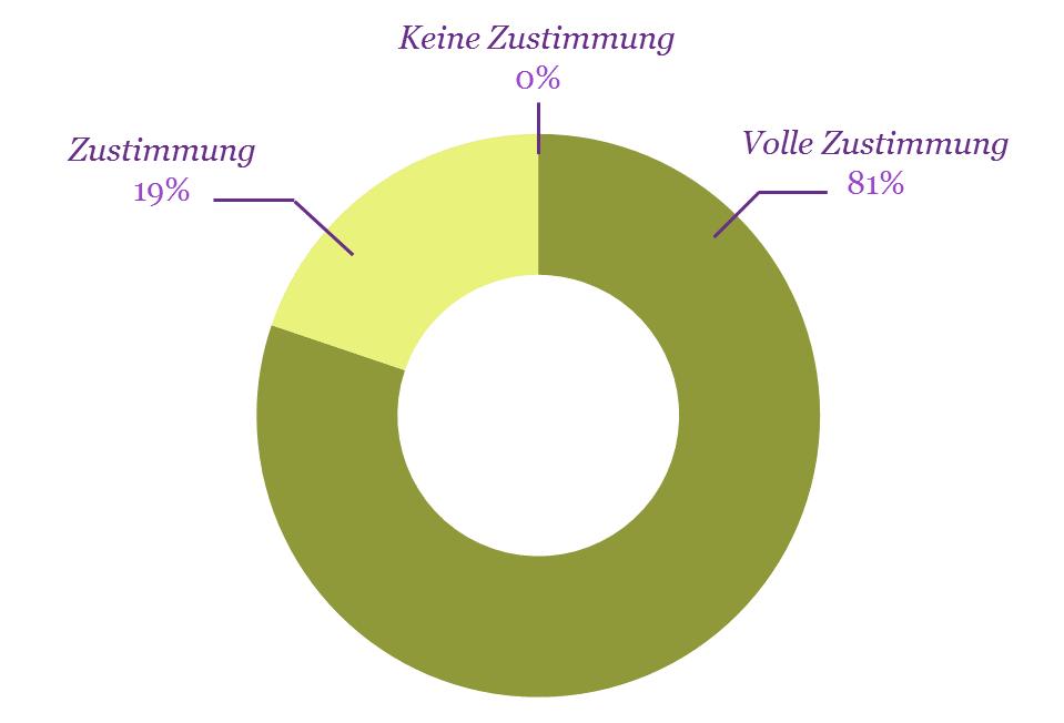 diagrammadventskalender123