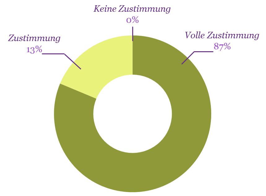 diagrammgeschenkeschatz