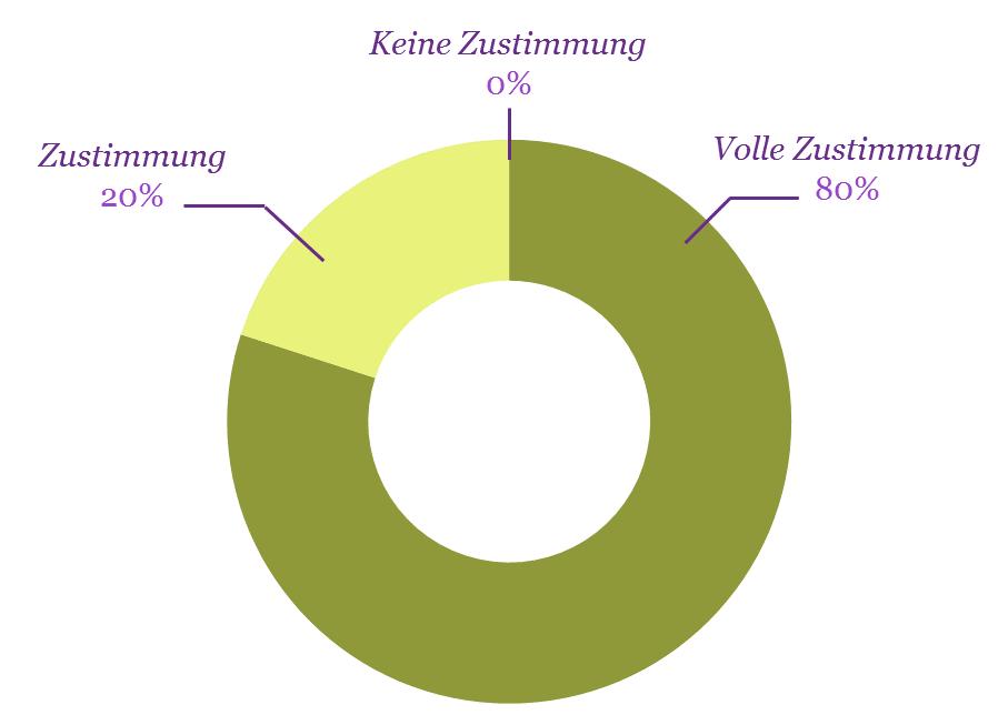 diagrammbeatbo
