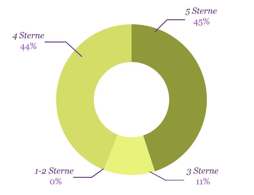 diagramm rotho organisation
