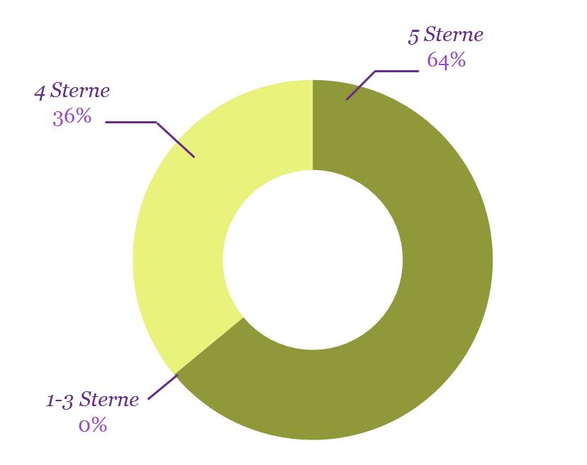 Grafik sendmoments