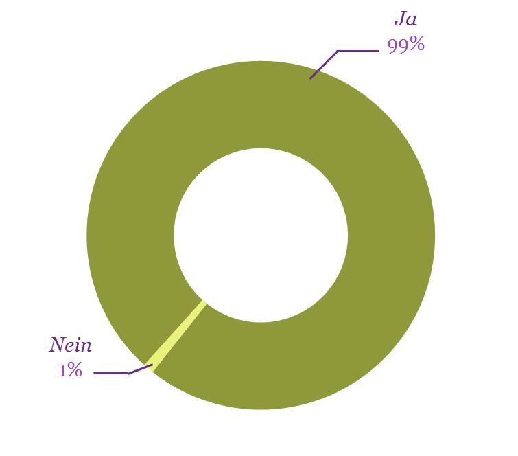 diagramm hipp quetschbeutel